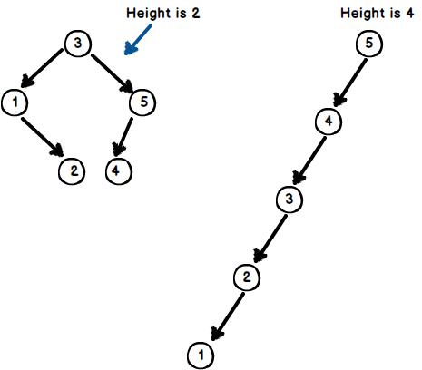 Binary tree height algorithm