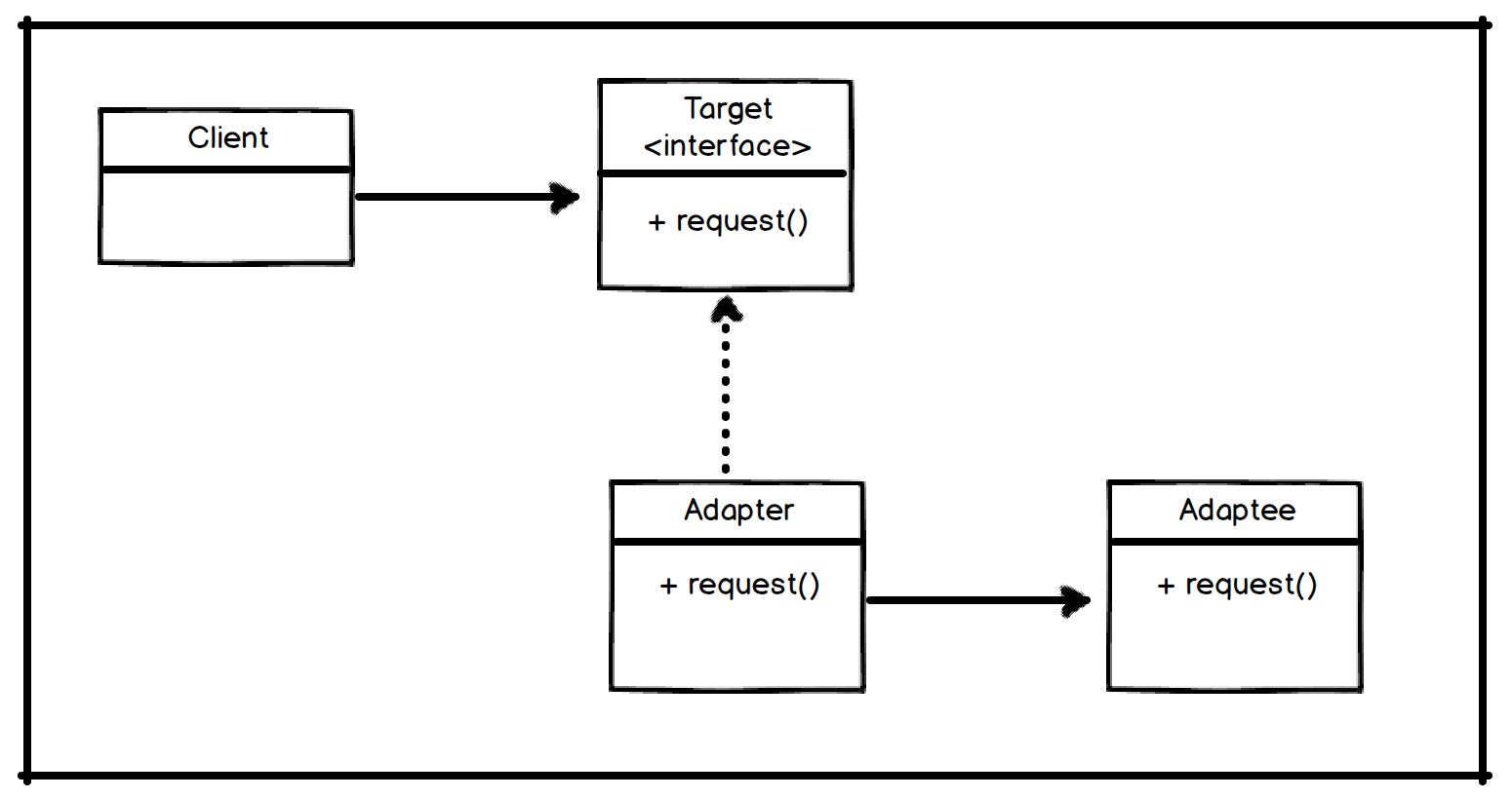 Java Pattern Example Simple Design