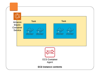 ecs_container_instance_resized